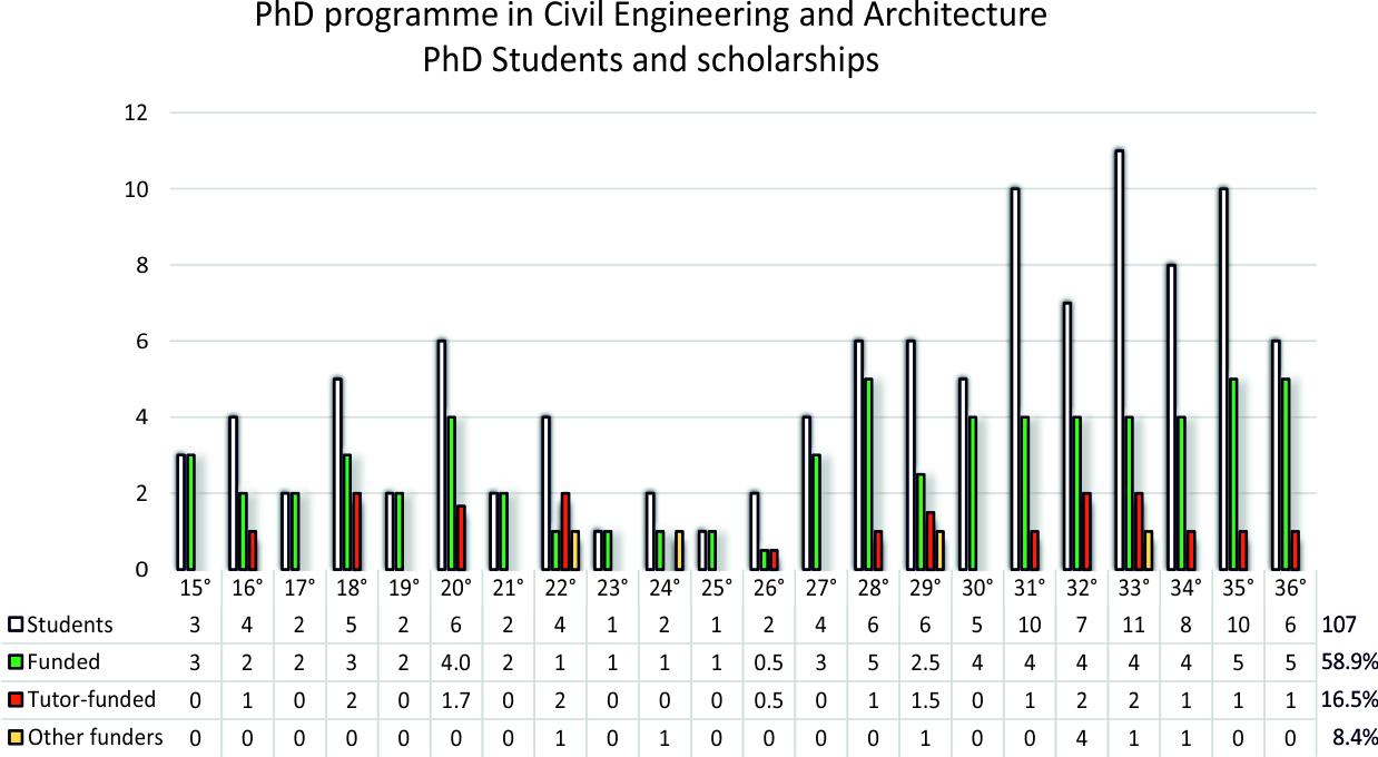 Statistica dottorato 36
